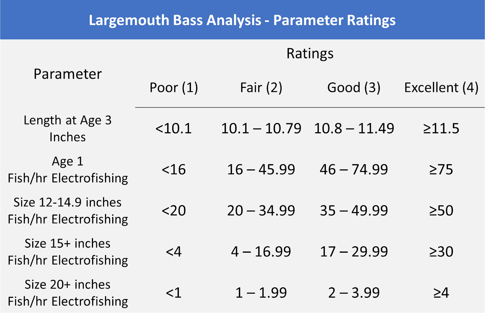 Largemouth Bass Analysis Parameter Ratings