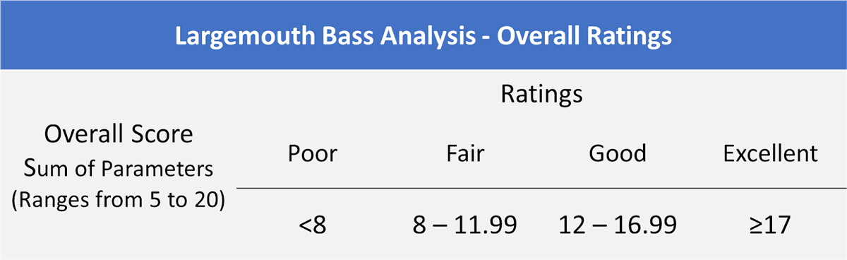 Largemouth Bass Analysis Chart