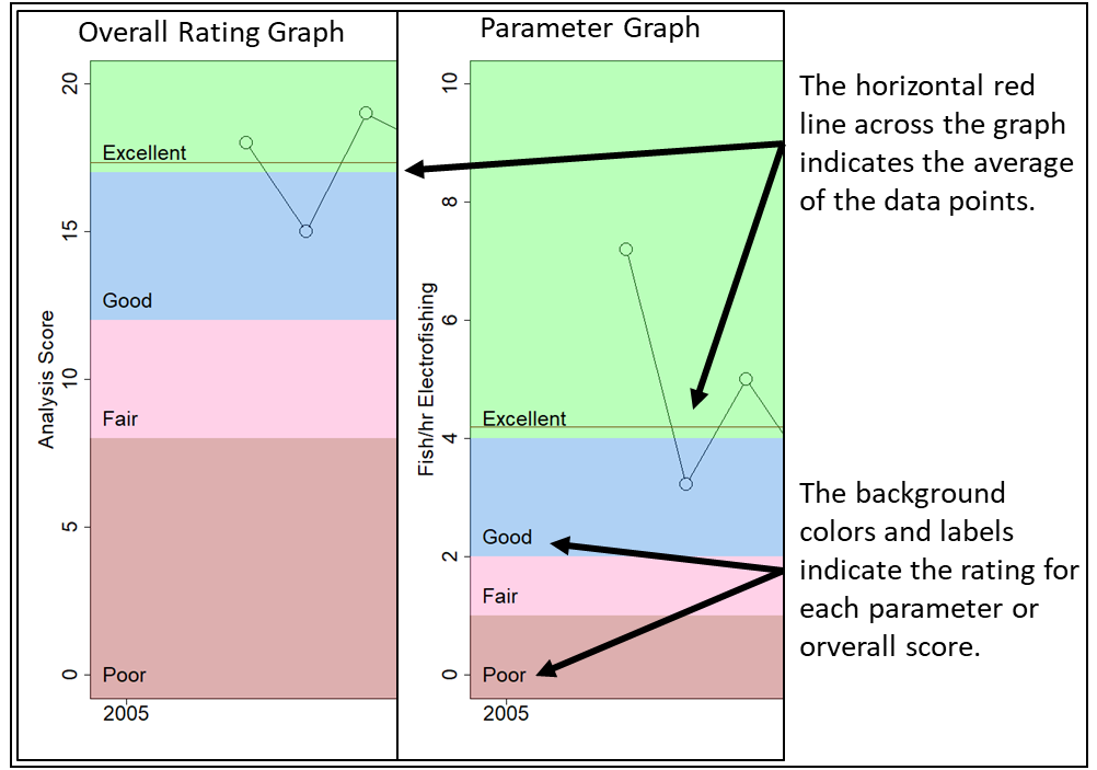 Reading the Graphs infographic