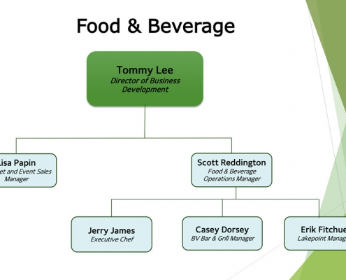 Organization Chart 2020 – Food & Beverage