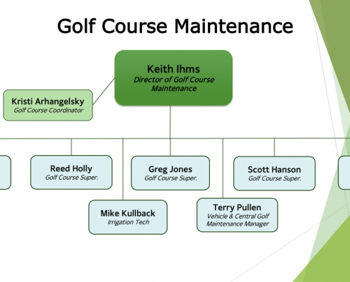 Organization Chart 2020 – Golf Maintenance