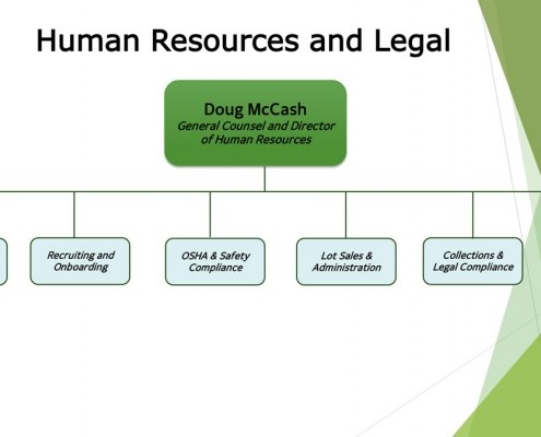 Organization Chart 2020 – Legal and HR