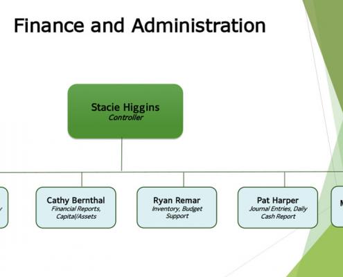 2021 BV Finance & Admin Org Chart
