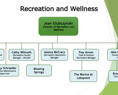 2021 BV Rec and Wellness Org Chart